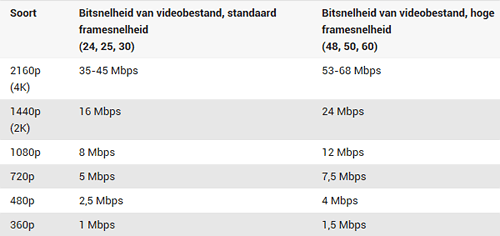 video bestand bitrates